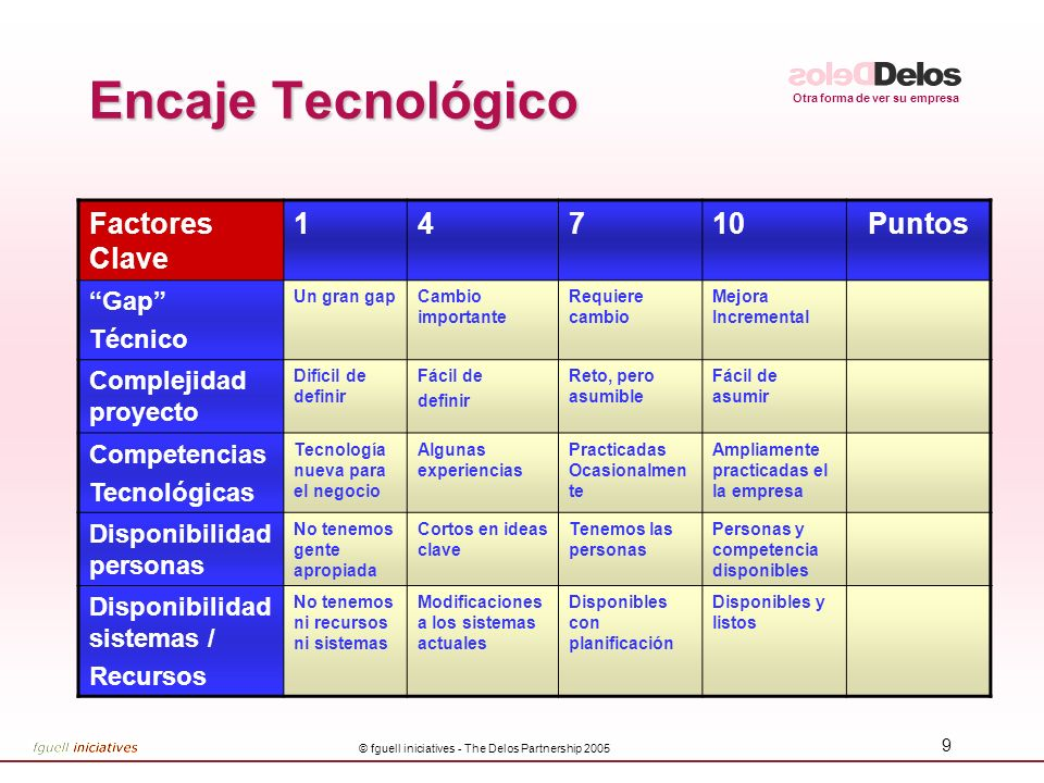 Otra forma de ver su empresa © fguell iniciatives - The Delos Partnership 2005 9 Encaje Tecnológico Factores Clave 14710Puntos Gap Técnico Un gran gap