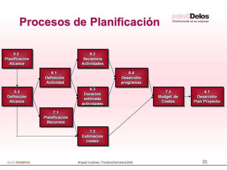 Otra forma de ver su empresa © fguell iniciatives - The Delos Partnership 2005 23 Procesos de Planificación 6.3 Duración estimada actividades 6.3 5.2P