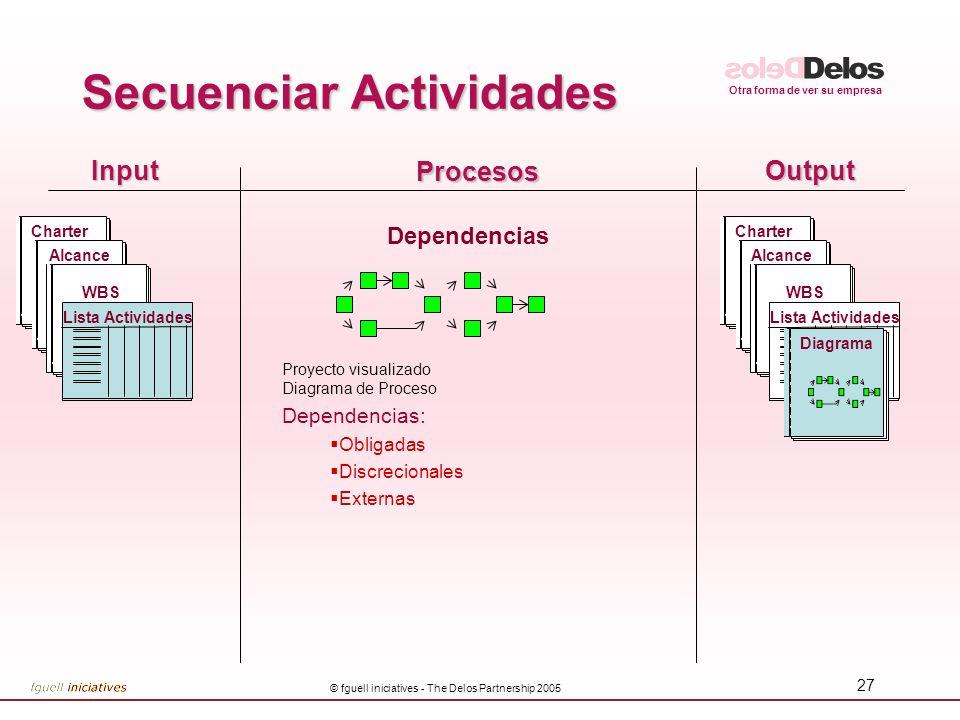Otra forma de ver su empresa © fguell iniciatives - The Delos Partnership 2005 27 InputOutput Procesos Dependencias Proyecto visualizado Diagrama de P