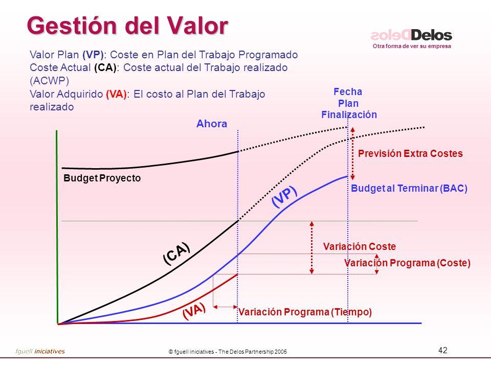 Otra forma de ver su empresa © fguell iniciatives - The Delos Partnership 2005 42 Gestión del Valor Ahora Fecha Plan Finalización Budget Proyecto (CA)
