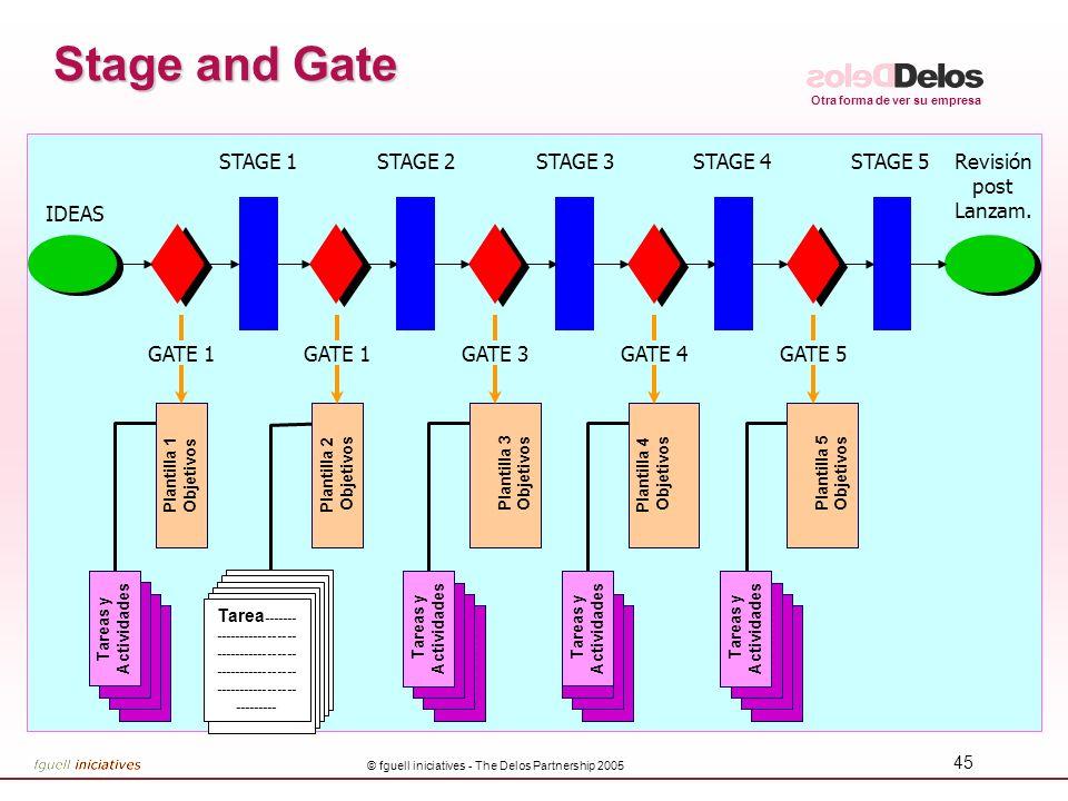 Otra forma de ver su empresa © fguell iniciatives - The Delos Partnership 2005 45 Stage and Gate Task & Activities Tareas y Actividades Task & Activit