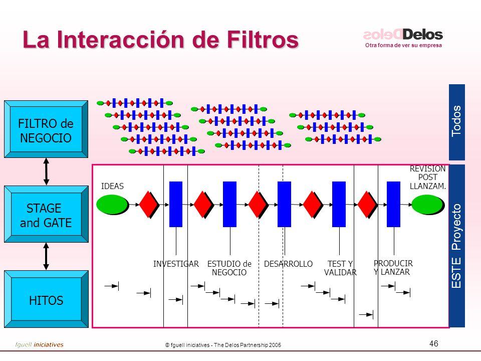 Otra forma de ver su empresa © fguell iniciatives - The Delos Partnership 2005 46 La Interacción de Filtros HITOS STAGE and GATE FILTRO de NEGOCIO REV