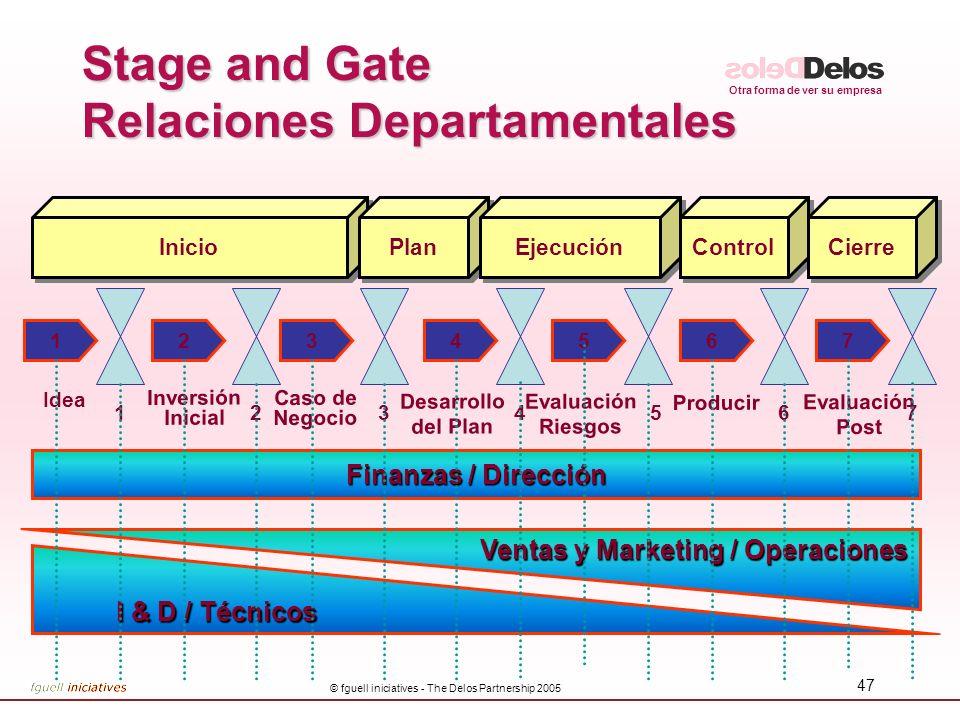 Otra forma de ver su empresa © fguell iniciatives - The Delos Partnership 2005 47 Stage and Gate Relaciones Departamentales 126574 Idea Inversión Inic