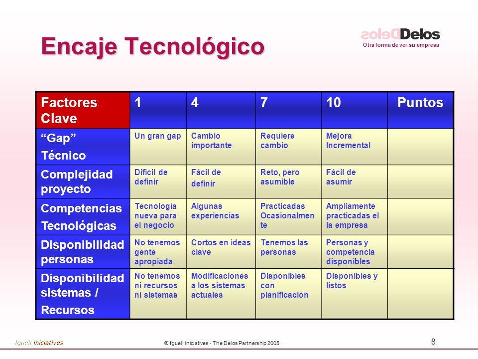 Otra forma de ver su empresa © fguell iniciatives - The Delos Partnership 2005 8 Encaje Tecnológico Factores Clave 14710Puntos Gap Técnico Un gran gap