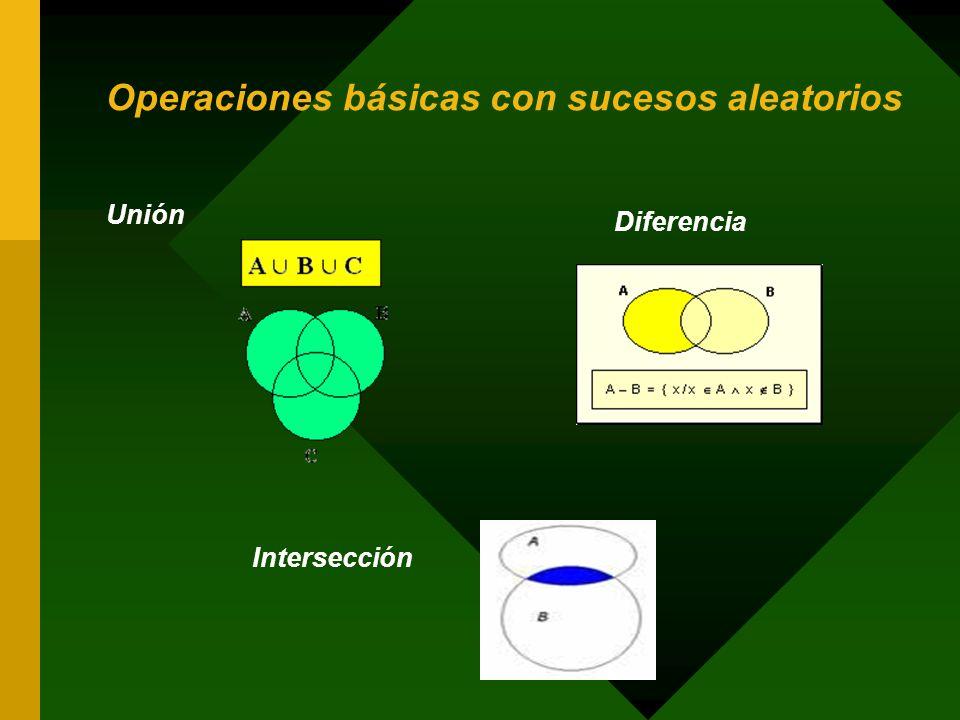 Operaciones básicas con sucesos aleatorios Unión Diferencia Intersección