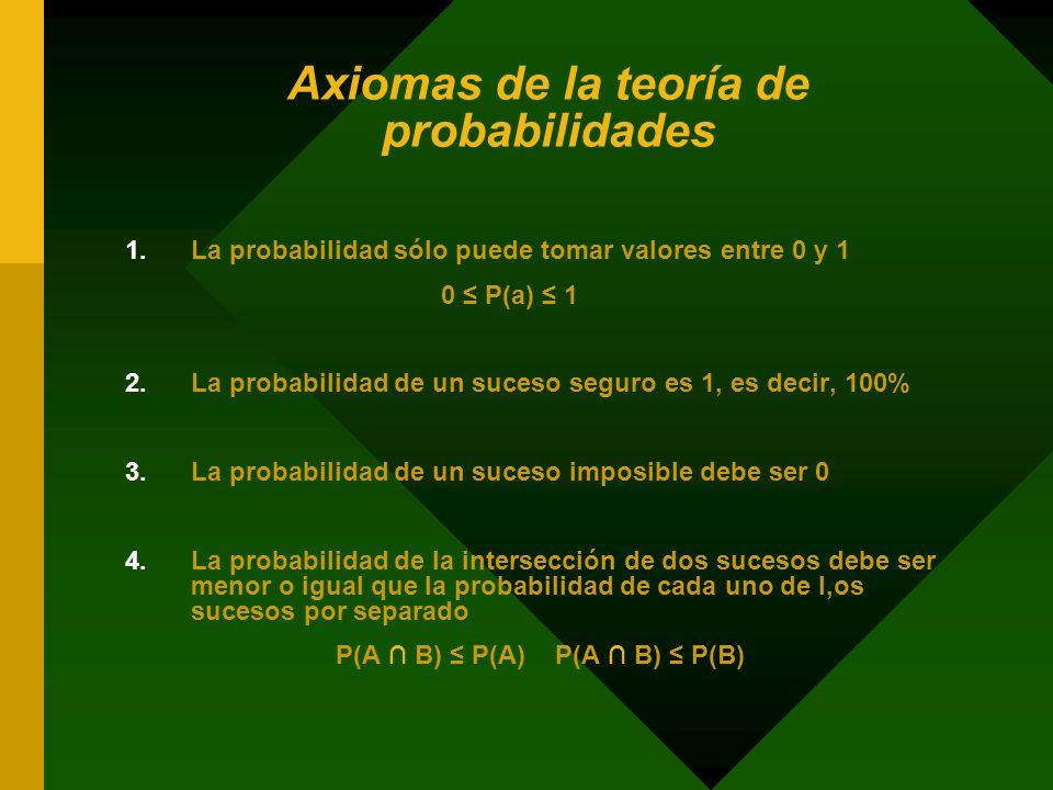 Axiomas de la teoría de probabilidades 1.La probabilidad sólo puede tomar valores entre 0 y 1 0 P(a) 1 2.La probabilidad de un suceso seguro es 1, es