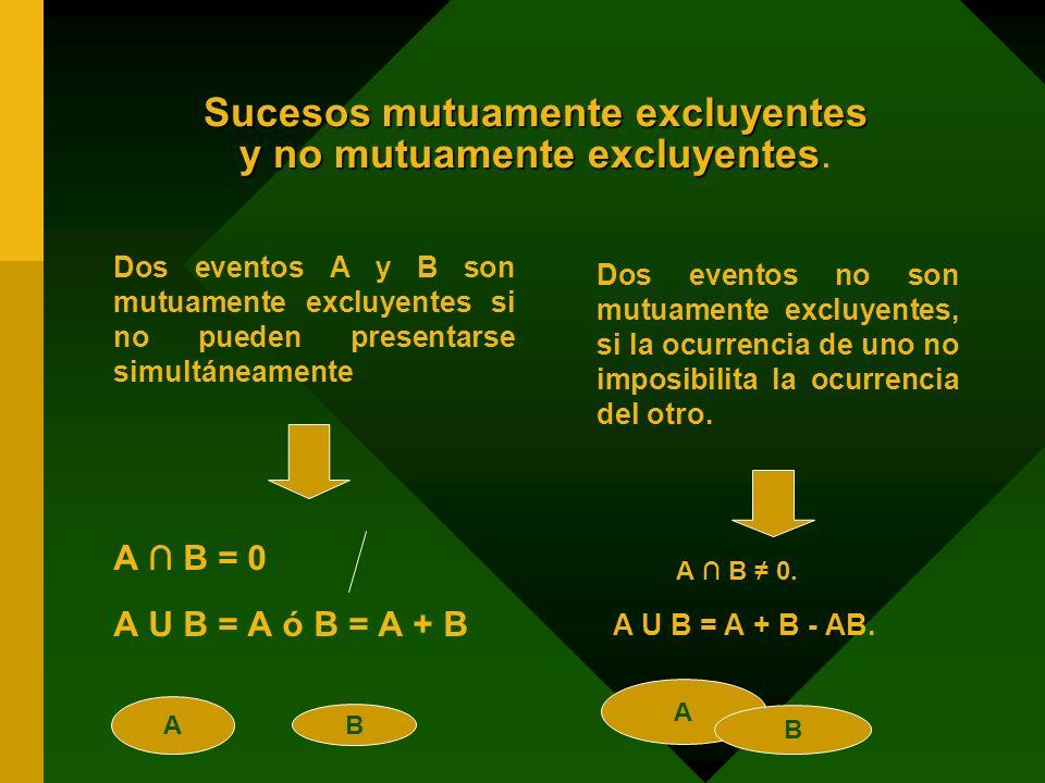 Sucesos mutuamente excluyentes y no mutuamente excluyentes Sucesos mutuamente excluyentes y no mutuamente excluyentes. Dos eventos A y B son mutuament