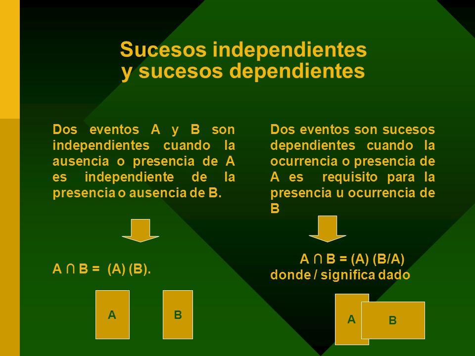 Sucesos independientes y sucesos dependientes Dos eventos A y B son independientes cuando la ausencia o presencia de A es independiente de la presenci