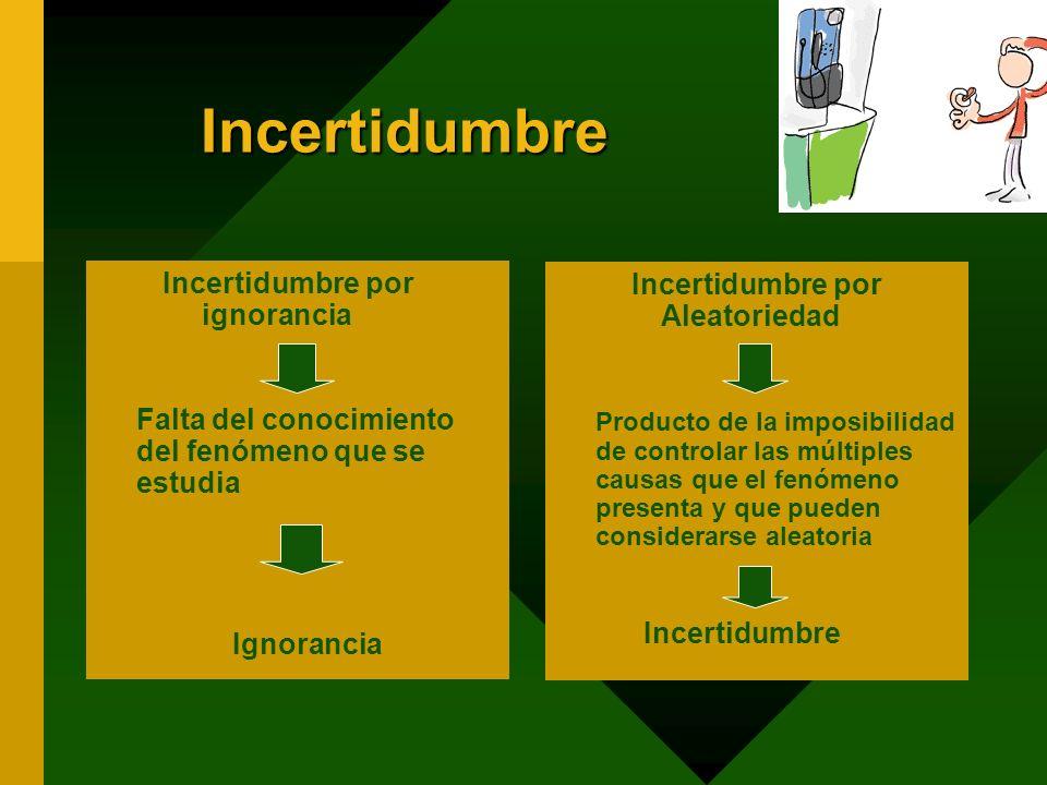 Incertidumbre Incertidumbre por ignorancia Falta del conocimiento del fenómeno que se estudia Ignorancia Incertidumbre por Aleatoriedad Producto de la