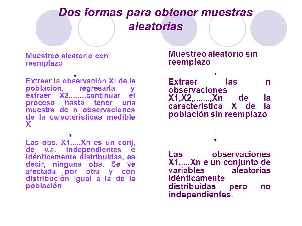 Dos formas para obtener muestras aleatorias Muestreo aleatorio con reemplazo Extraer la observación Xi de la población, regresarla y extraer X2,......