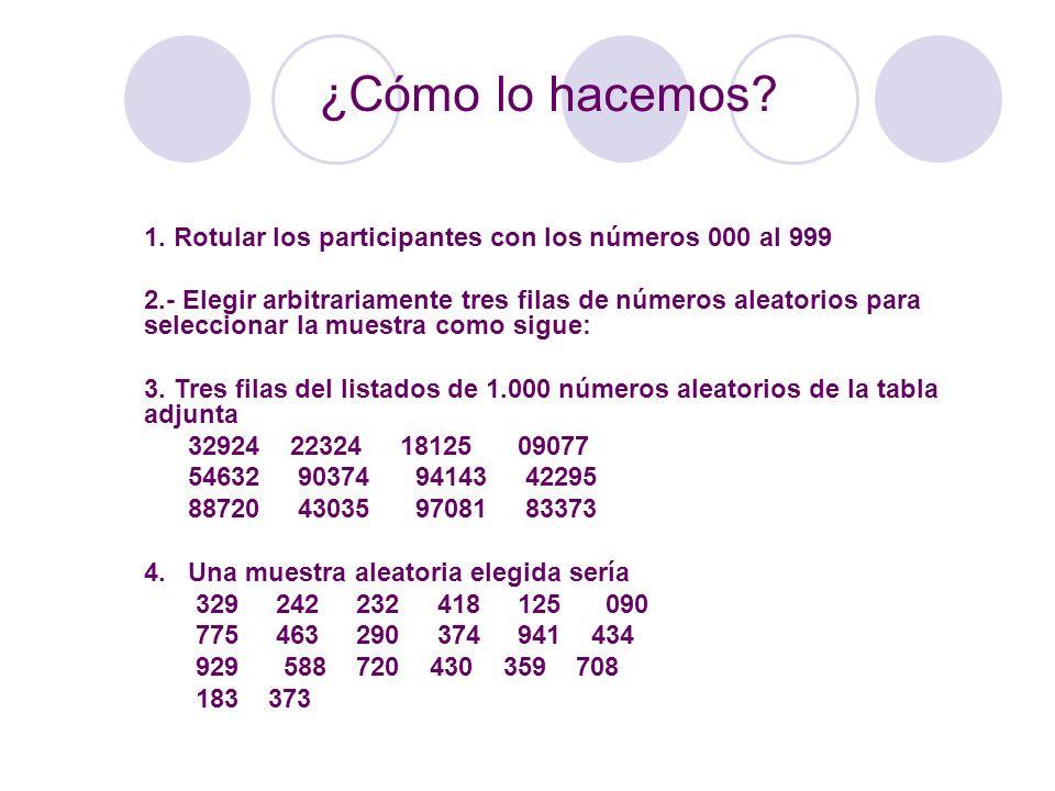 ¿Cómo lo hacemos? 1. Rotular los participantes con los números 000 al 999 2.- Elegir arbitrariamente tres filas de números aleatorios para seleccionar