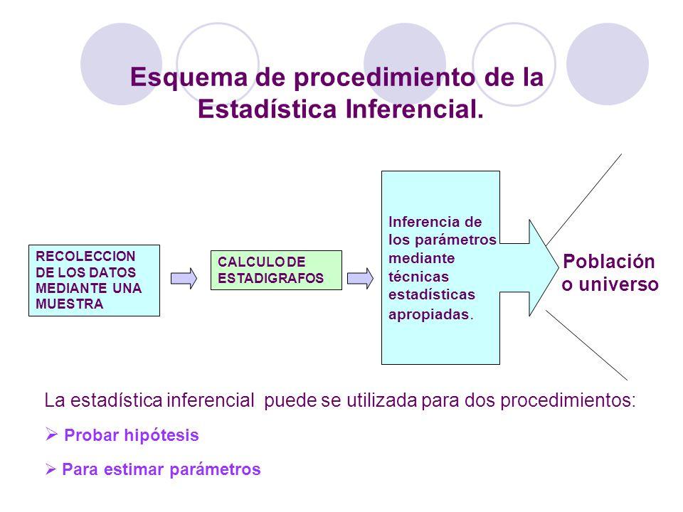 Esquema de procedimiento de la Estadística Inferencial. RECOLECCION DE LOS DATOS MEDIANTE UNA MUESTRA CALCULO DE ESTADIGRAFOS Inferencia de los paráme