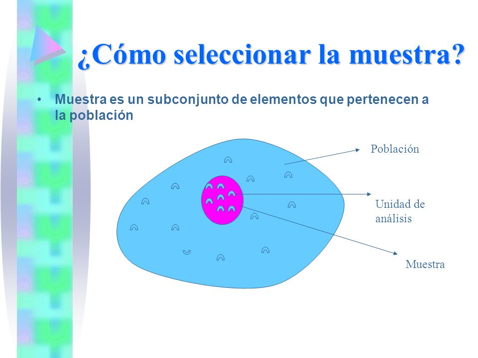 ¿Cómo seleccionar la muestra? Muestra es un subconjunto de elementos que pertenecen a la población Población Muestra Unidad de análisis