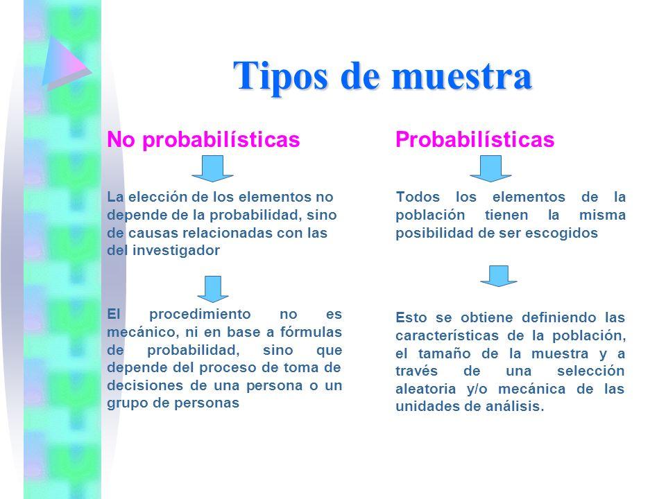 Tipos de muestra No probabilísticas La elección de los elementos no depende de la probabilidad, sino de causas relacionadas con las del investigador E
