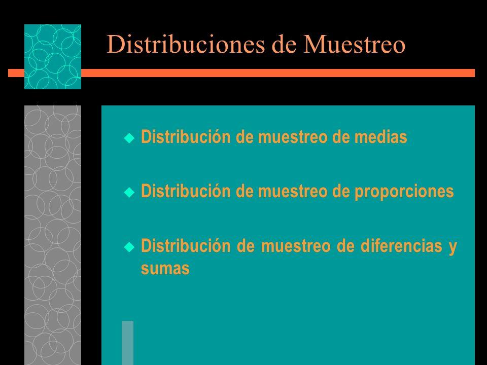 Distribuciones de Muestreo Distribución de muestreo de medias Distribución de muestreo de proporciones Distribución de muestreo de diferencias y sumas