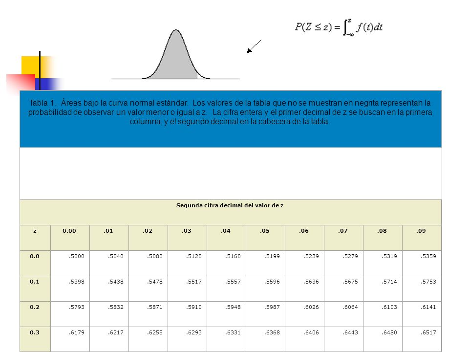 Tabla 1.Áreas bajo la curva normal estándar.