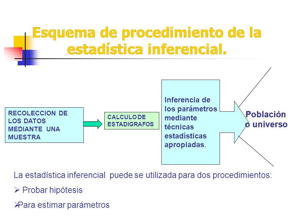Esquema de procedimiento de la estadística inferencial.