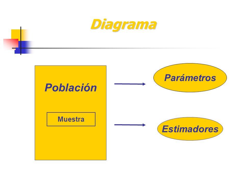 Diagrama Población Muestra Parámetros Estimadores