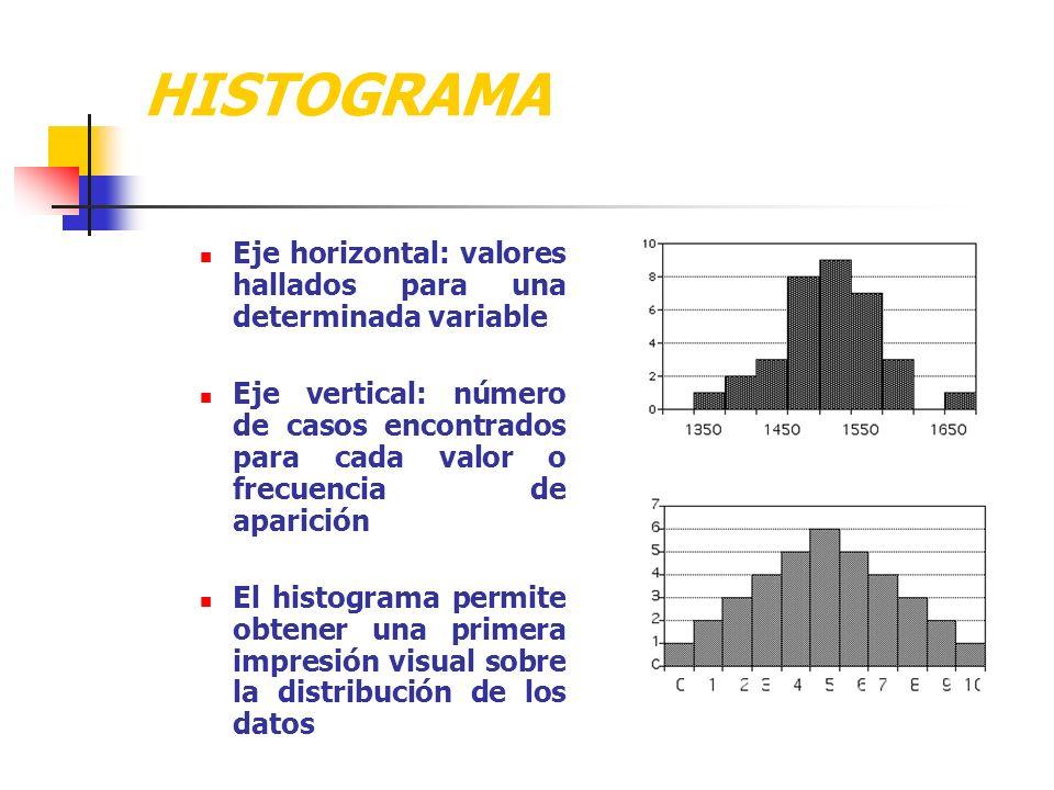 HISTOGRAMA Eje horizontal: valores hallados para una determinada variable Eje vertical: número de casos encontrados para cada valor o frecuencia de aparición El histograma permite obtener una primera impresión visual sobre la distribución de los datos