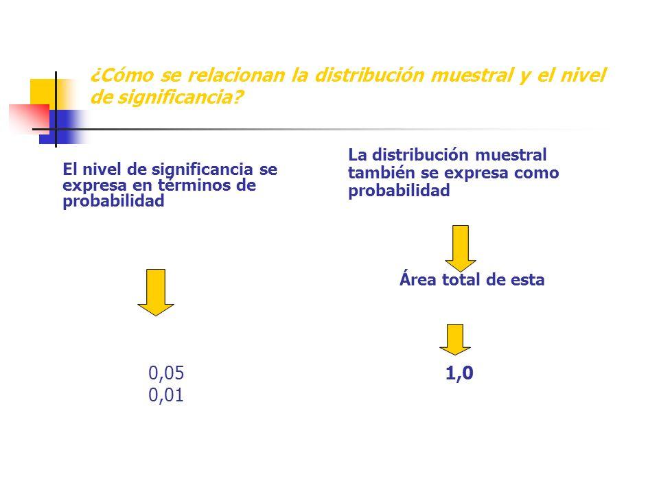 ¿Cómo se relacionan la distribución muestral y el nivel de significancia.