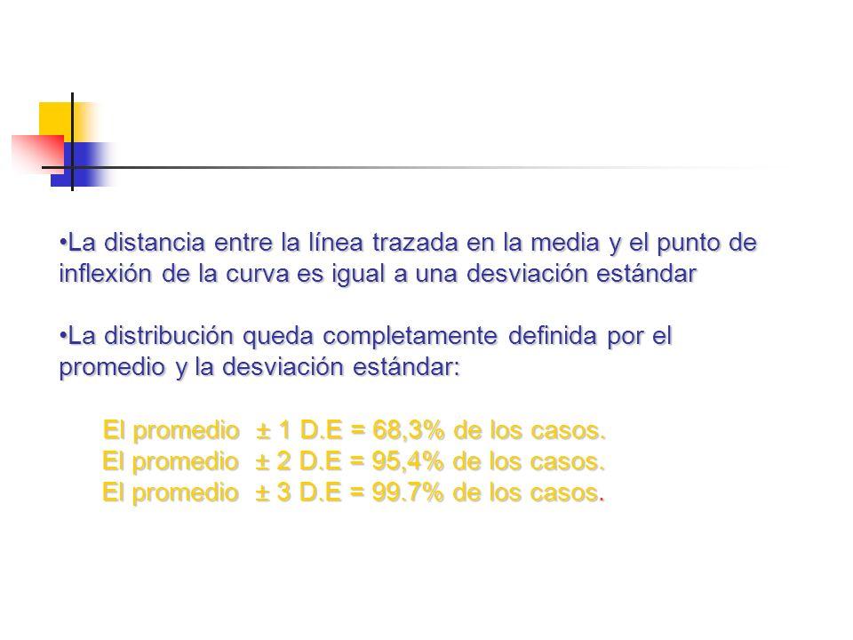 La distancia entre la línea trazada en la media y el punto de inflexión de la curva es igual a una desviación estándarLa distancia entre la línea trazada en la media y el punto de inflexión de la curva es igual a una desviación estándar La distribución queda completamente definida por el promedio y la desviación estándar:La distribución queda completamente definida por el promedio y la desviación estándar: El promedio ± 1 D.E = 68,3% de los casos.