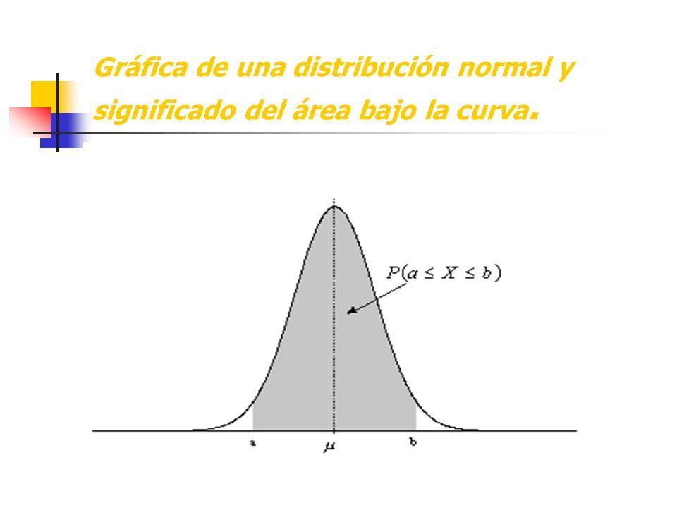 Veamos otro ejemplo: Valor observado: 50 Promedio: 60 Desviación estándar: 10 z = 50 – 60 = -10 = -1 10 10 Podemos decir que el valor 50 está localizado a una desviación estándar por debajo de la media de la distribución.