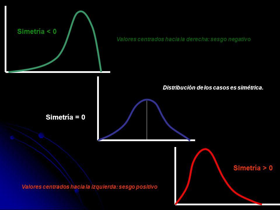 Índices de asimetría Se denotaran por As Se denotaran por As Índice basado en los tres cuartiles (Yule - Bowley) Índice basado en los tres cuartiles (Yule - Bowley) Q3 – Q2 = Q2 – Q1 Q3 – Q2 > Q2 – Q1 => asimetría positiva Q3 – Q2 asimetría negativa Coeficiente de asimetría (primero) de Pearson Coeficiente de asimetría (primero) de Pearson = ( x – Moda) / S = ( x – Moda) / S