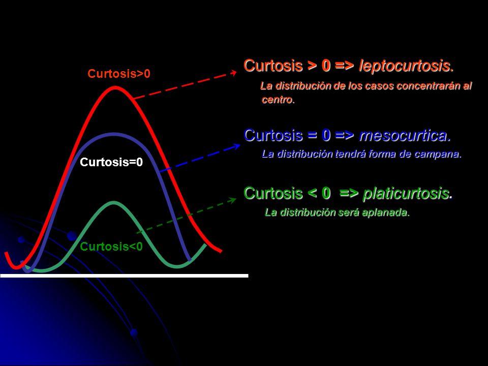Curtosis>0 Curtosis=0 Curtosis<0 Curtosis > 0 => leptocurtosis. La distribución de los casos concentrarán al centro. La distribución de los casos conc