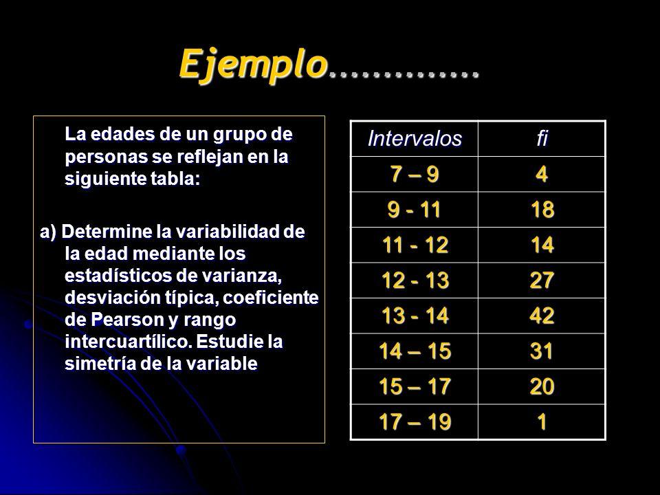Ejemplo.............. La edades de un grupo de personas se reflejan en la siguiente tabla: a) Determine la variabilidad de la edad mediante los estadí