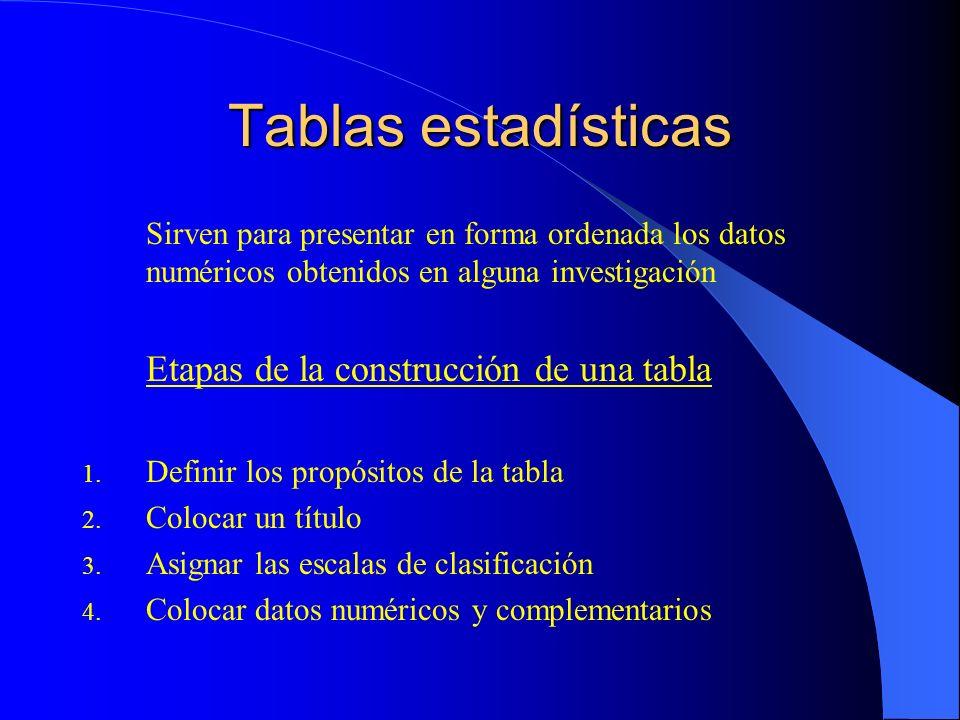 Tablas estadísticas Sirven para presentar en forma ordenada los datos numéricos obtenidos en alguna investigación Etapas de la construcción de una tab