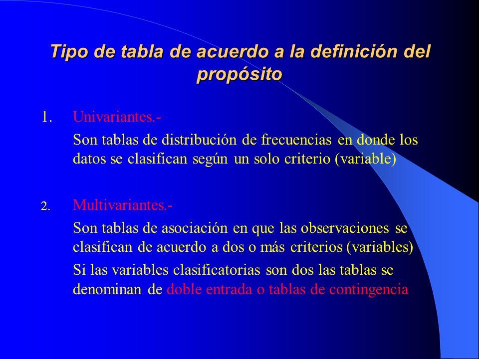 Tipo de tabla de acuerdo a la definición del propósito 1.Univariantes.- Son tablas de distribución de frecuencias en donde los datos se clasifican seg