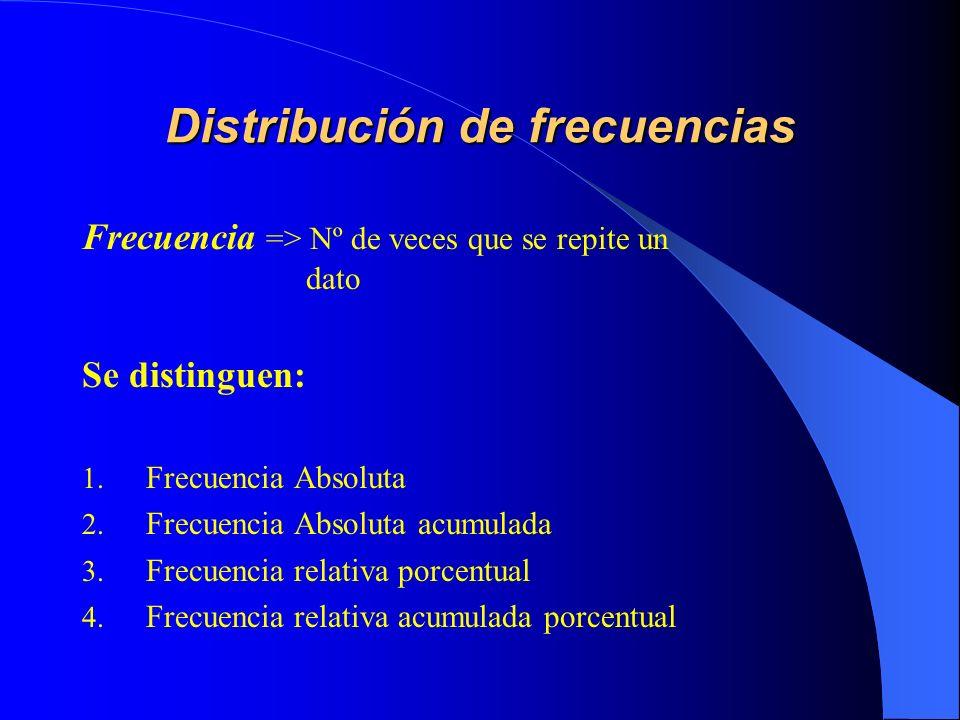 Distribución de frecuencias Frecuencia => Nº de veces que se repite un dato Se distinguen: 1. Frecuencia Absoluta 2. Frecuencia Absoluta acumulada 3.
