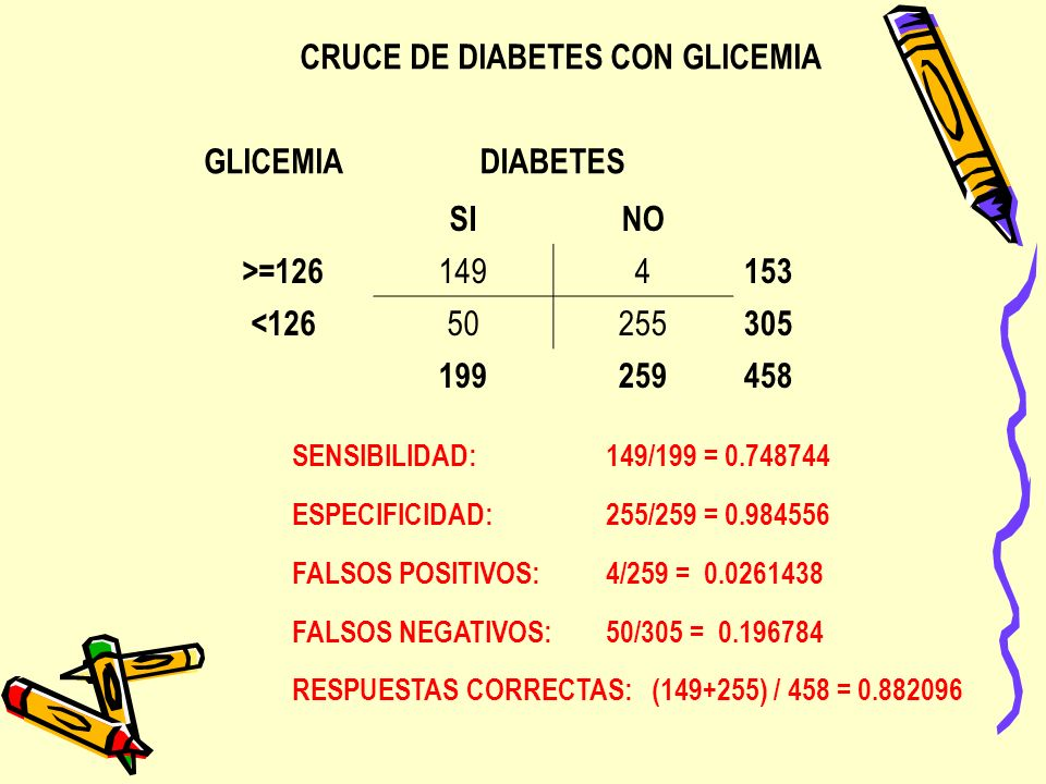 CRUCE DE DIABETES CON GLICEMIA GLICEMIA DIABETES SINO >=126 1494 153 <126 50255 305 199259458 SENSIBILIDAD: 149/199 = 0.748744 ESPECIFICIDAD: 255/259