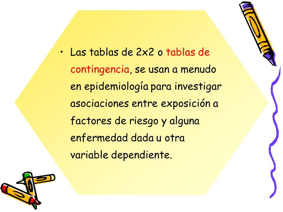 Las tablas de 2x2 o tablas de contingencia, se usan a menudo en epidemiología para investigar asociaciones entre exposición a factores de riesgo y alg