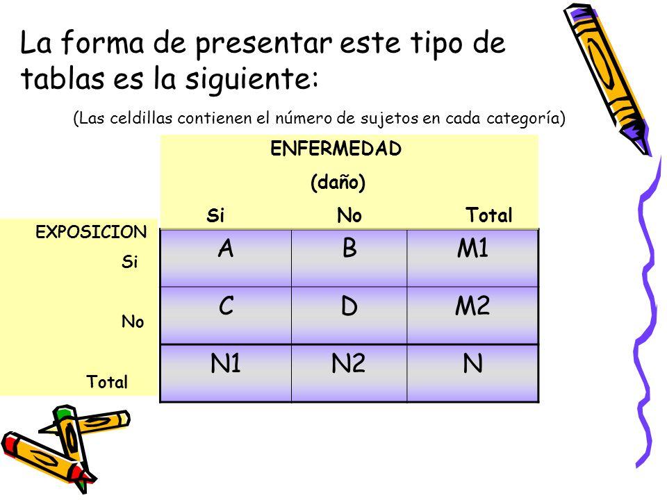 ABM1 CDM2 N1N2N ENFERMEDAD (daño) Si No Total EXPOSICION Si No Total La forma de presentar este tipo de tablas es la siguiente: (Las celdillas contien