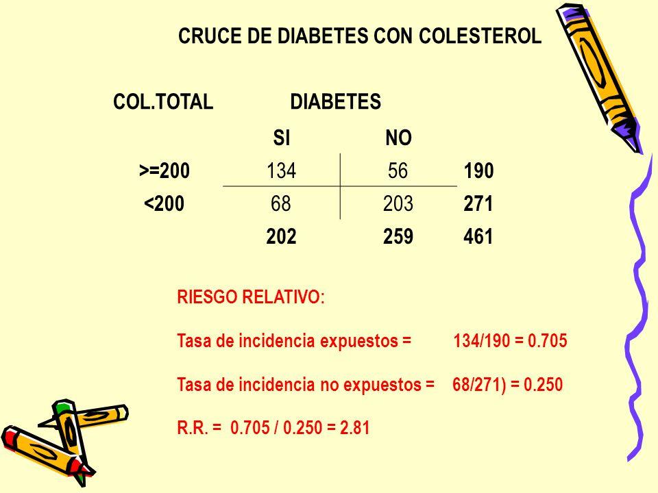 CRUCE DE DIABETES CON COLESTEROL COL.TOTAL DIABETES SINO >=200 13456 190 <200 68203 271 202259461 RIESGO RELATIVO: Tasa de incidencia expuestos = 134/