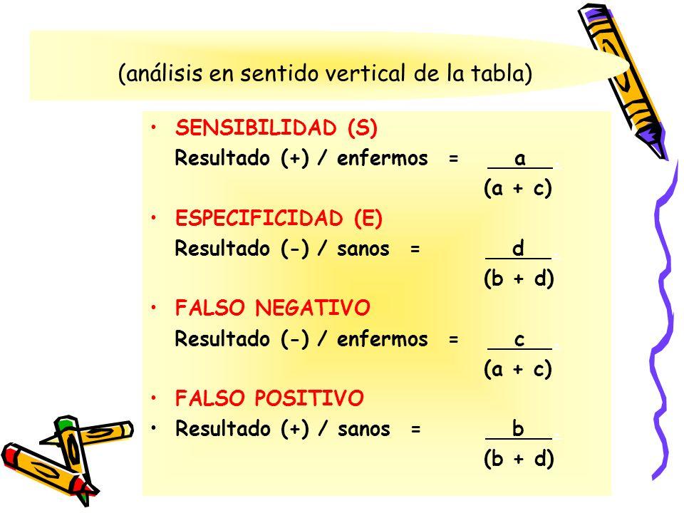 (análisis en sentido vertical de la tabla) SENSIBILIDAD (S) Resultado (+) / enfermos = a. (a + c) ESPECIFICIDAD (E) Resultado (-) / sanos = d. (b + d)