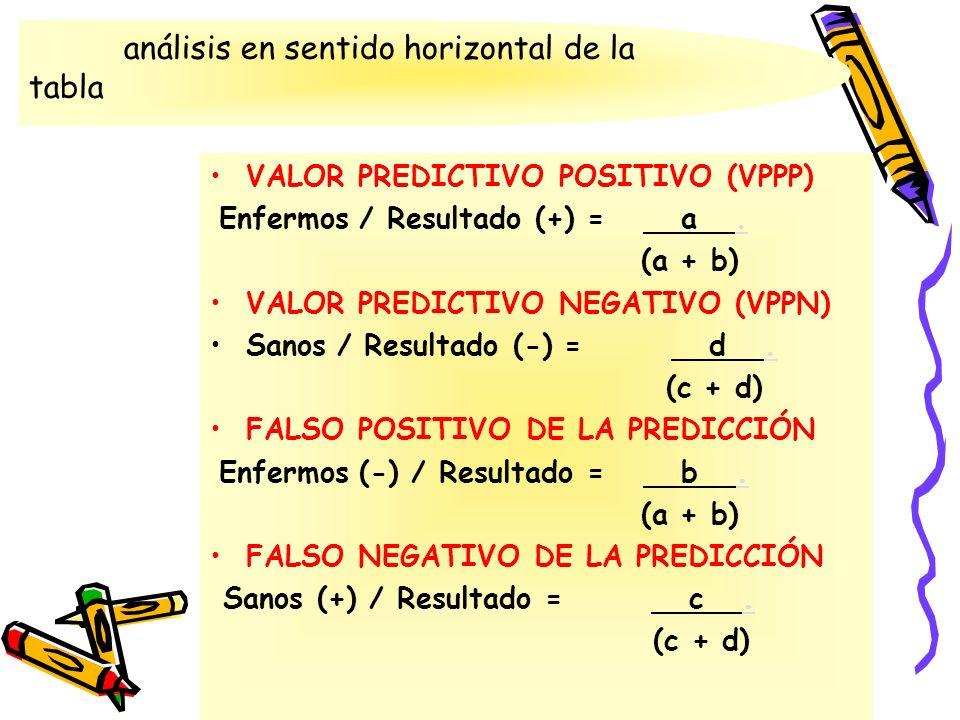análisis en sentido horizontal de la tabla VALOR PREDICTIVO POSITIVO (VPPP) Enfermos / Resultado (+) = a. (a + b) VALOR PREDICTIVO NEGATIVO (VPPN) San