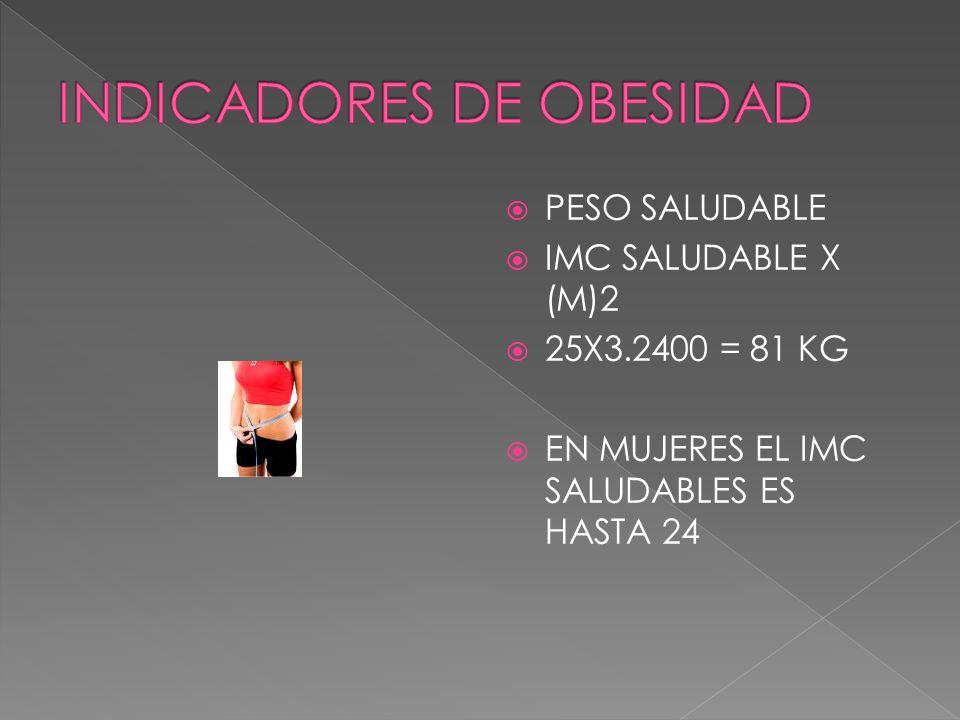 PESO SALUDABLE IMC SALUDABLE X (M)2 25X3.2400 = 81 KG EN MUJERES EL IMC SALUDABLES ES HASTA 24