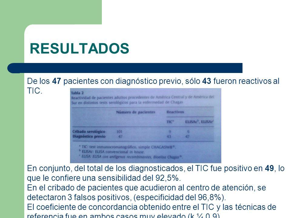 RESULTADOS De los 47 pacientes con diagnóstico previo, sólo 43 fueron reactivos al TIC. En conjunto, del total de los diagnosticados, el TIC fue posit