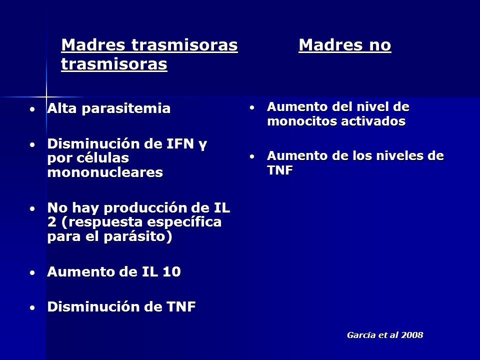 Madres trasmisoras Madres no trasmisoras Alta parasitemia Alta parasitemia Disminución de IFN γ por células mononucleares Disminución de IFN γ por cél