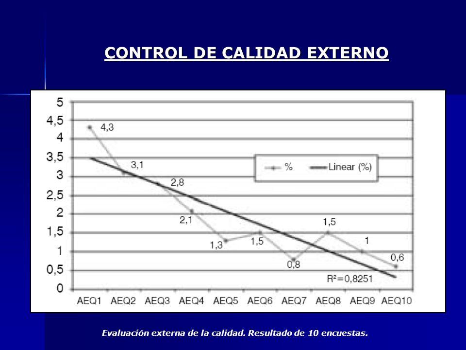 Evaluación externa de la calidad. Resultado de 10 encuestas. CONTROL DE CALIDAD EXTERNO