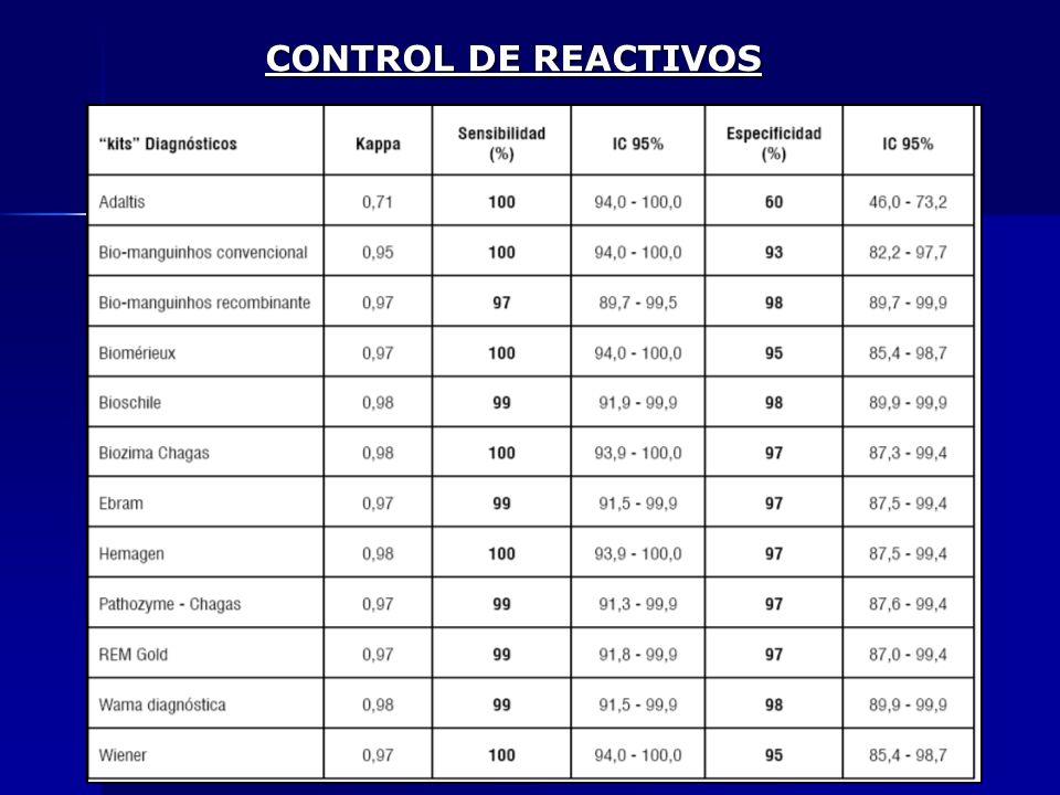 CONTROL DE REACTIVOS