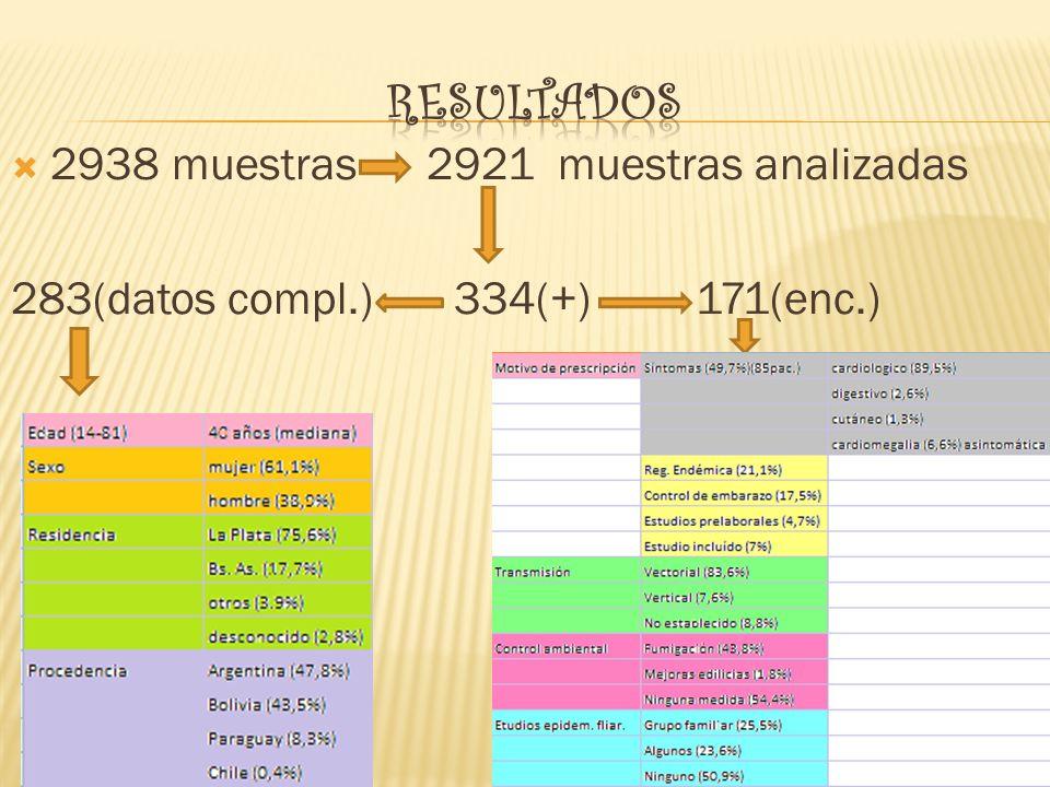 2938 muestras 2921 muestras analizadas 283(datos compl.) 334(+) 171(enc.)