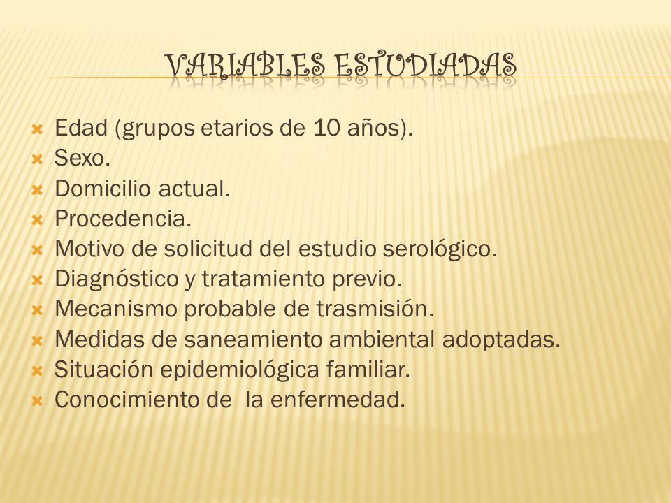 Edad (grupos etarios de 10 años). Sexo. Domicilio actual. Procedencia. Motivo de solicitud del estudio serológico. Diagnóstico y tratamiento previo. M