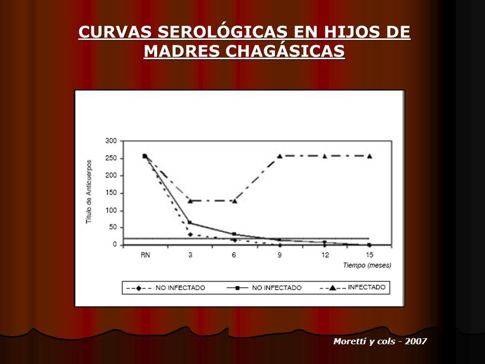 CURVAS SEROLÓGICAS EN HIJOS DE MADRES CHAGÁSICAS Moretti y cols - 2007 Moretti y cols - 2007