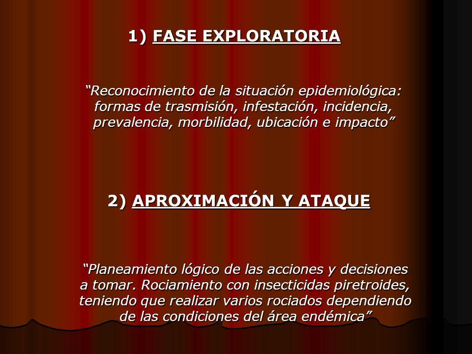 Reconocimiento de la situación epidemiológica: formas de trasmisión, infestación, incidencia, prevalencia, morbilidad, ubicación e impacto 1) FASE EXP