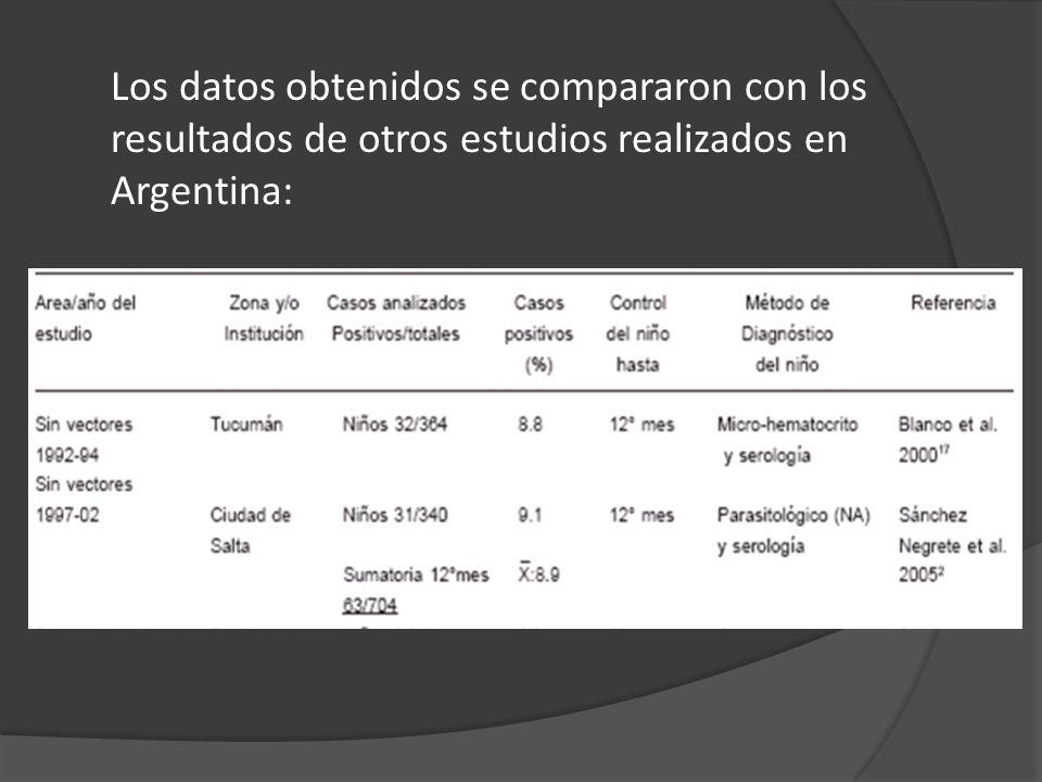 Los datos obtenidos se compararon con los resultados de otros estudios realizados en Argentina: