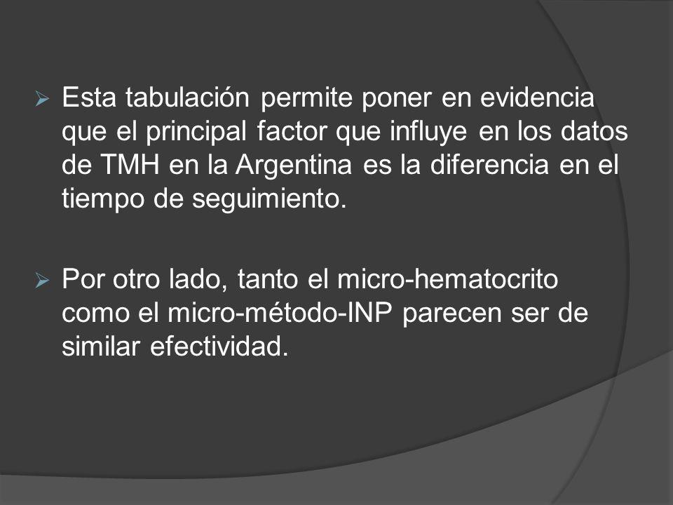 Esta tabulación permite poner en evidencia que el principal factor que influye en los datos de TMH en la Argentina es la diferencia en el tiempo de se