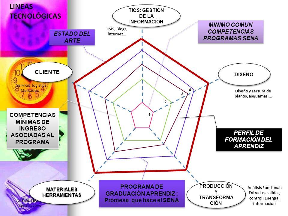 LINEAS TECNOLÓGICAS 2 3 1 4 PERFIL DE FORMACIÓN DEL APRENDIZ MINIMO COMUN COMPETENCIAS PROGRAMAS SENA COMPETENCIAS MÍNIMAS DE INGRESO ASOCIADAS AL PRO